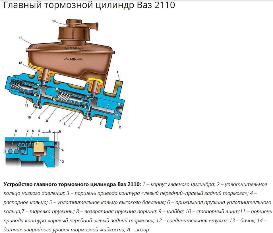 Ремонт тормозных цилиндров ваз 2110