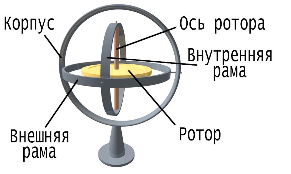 Как сделать гироскопа