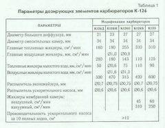 6618d8ds 240 - Таблица жиклеров карбюратора к 126