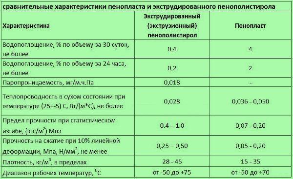 температура промерзания пенопласта 50 мм