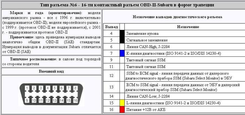 Автосканер для самостоятельной диагностики автомобилей ...
