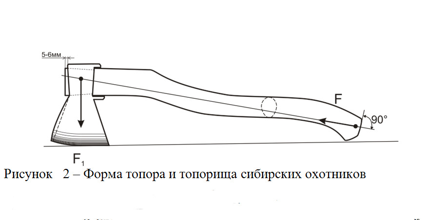 Как сделать ручку для топора своими руками