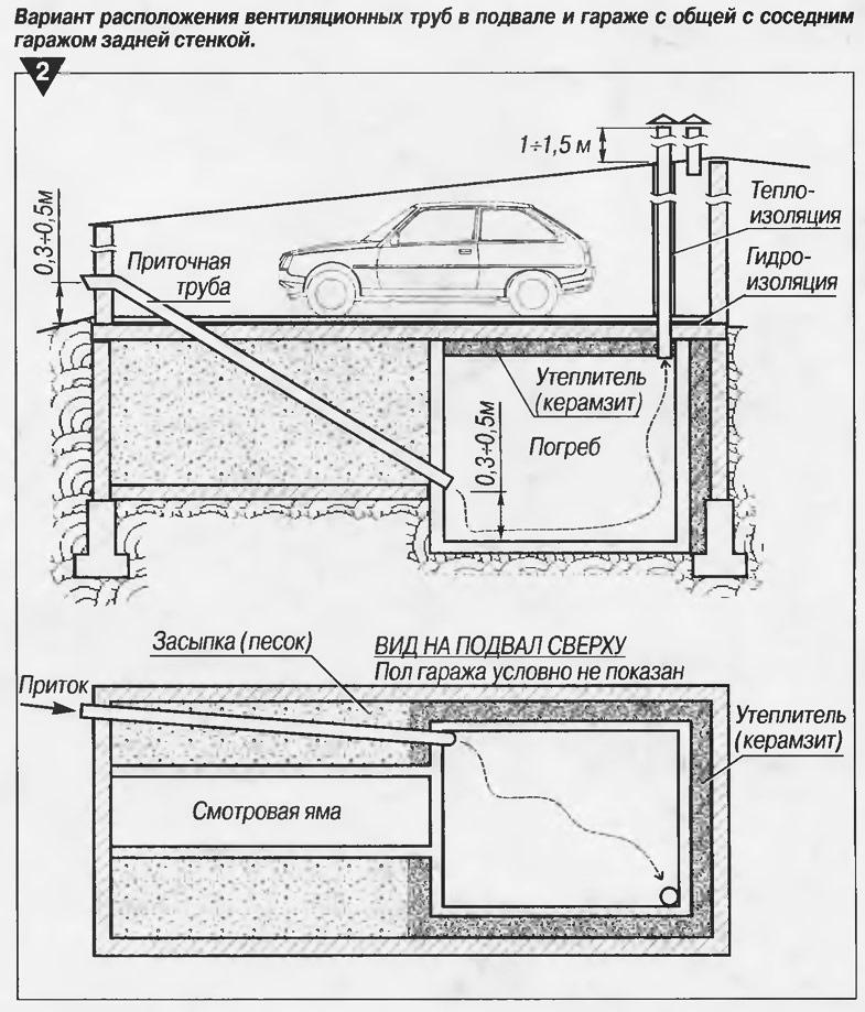 вентиляция в гараже со смотровой ямой