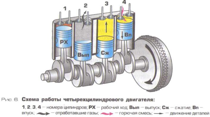 порядок работы цилиндров двигателя а-01 термобелье