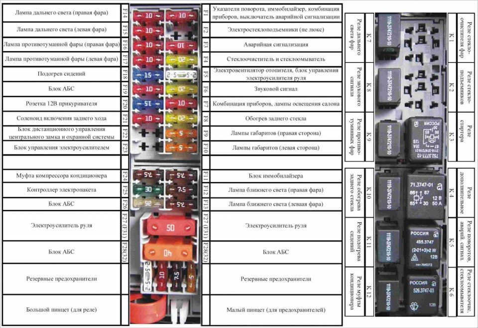 Блок предохранителей приора схема с описанием